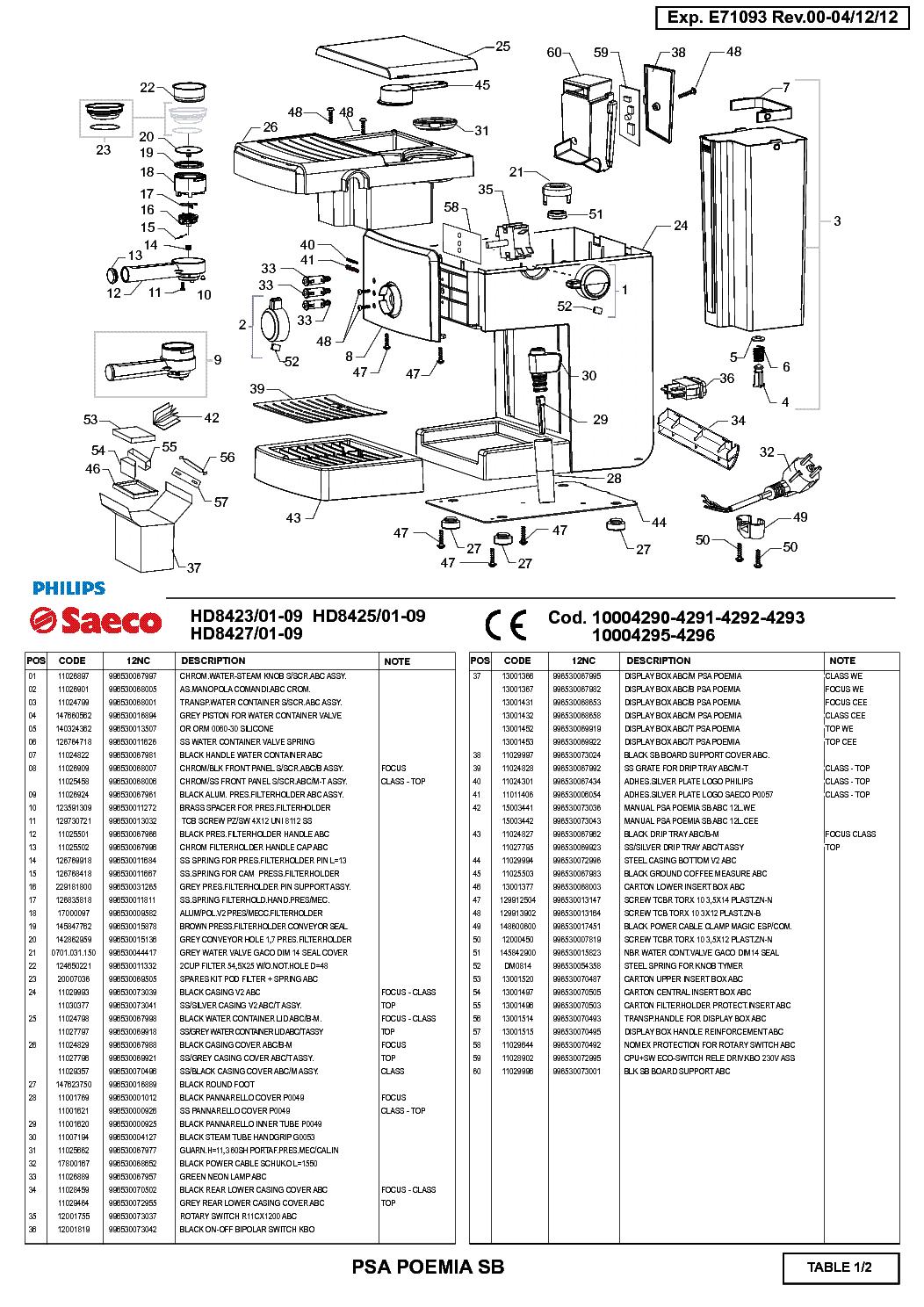 PHILIPS SAECO HD8423 HD8425 HD8427 service manual (2nd page)