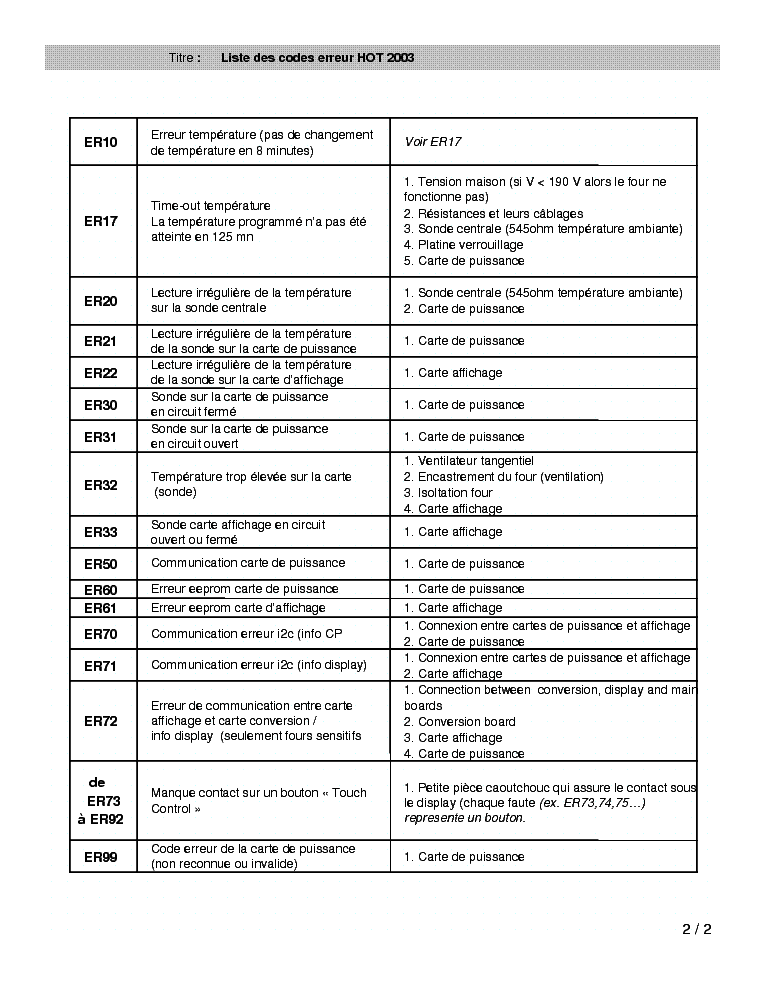 ELECTROLUX FM46 INDESIT HOT2003 ERROR CODES Service Manual