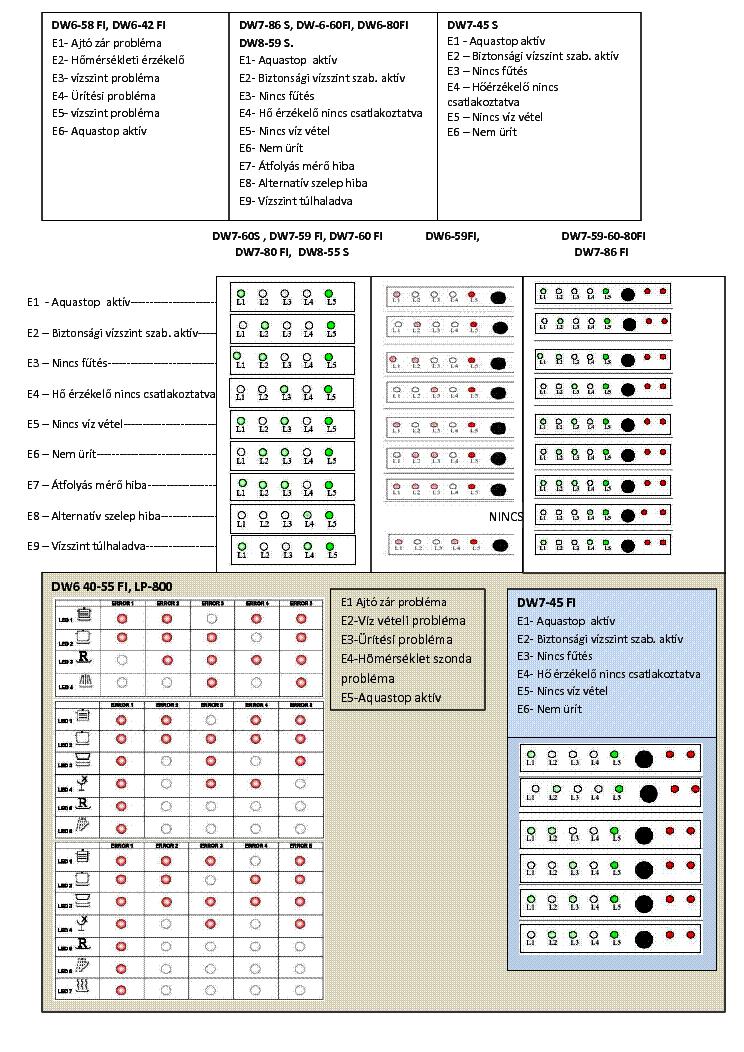 Avaria MLL teka DW6 59 FI electronic - Gforum - Digital