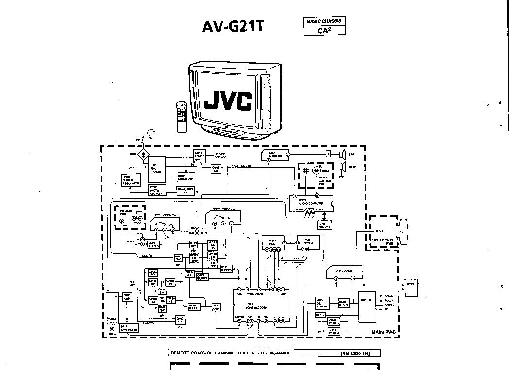 Jvc Av