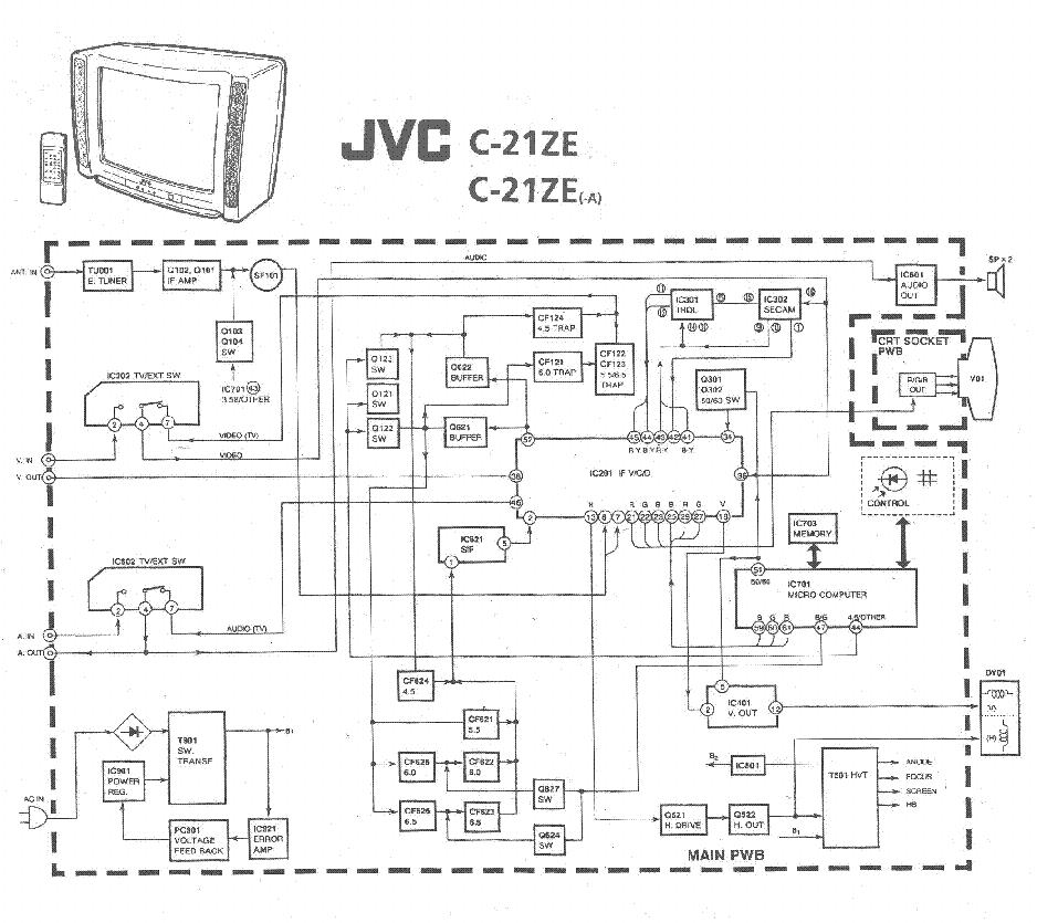 Инструкция телевизора jvc c-21ze.