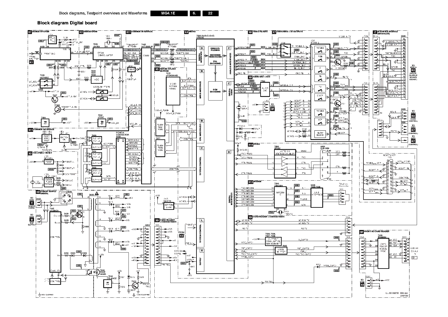 Philips Chassis