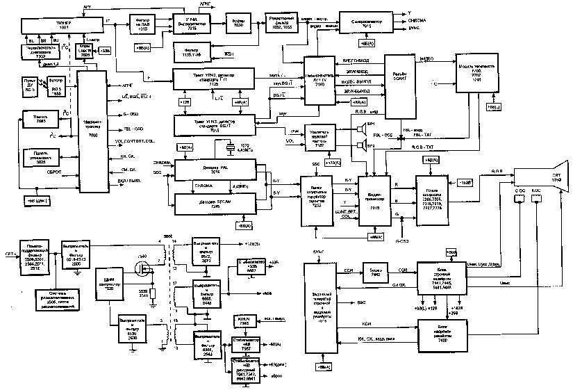 Схема телевизора Philips 21PT165.
