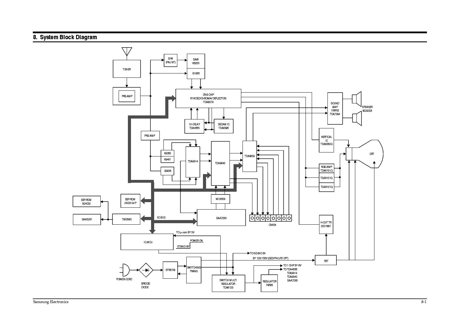 samsung cb3335z 5035z ch p69sa power supply service manual