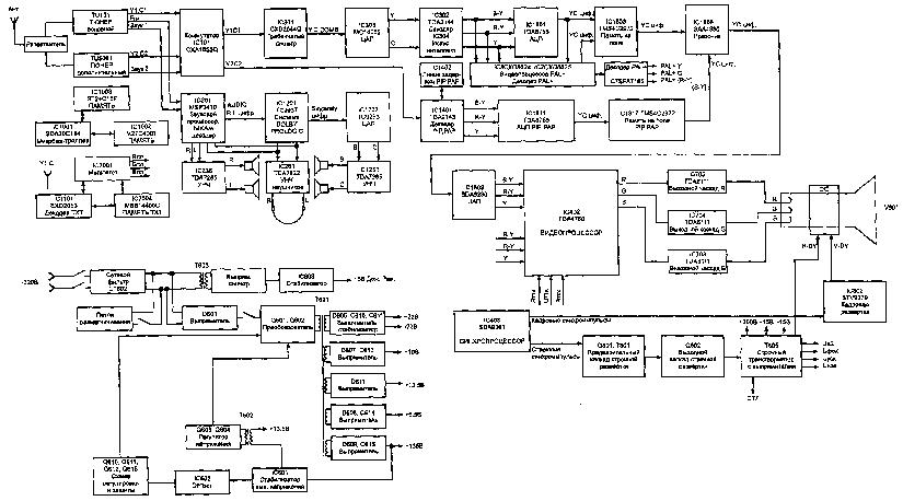 Схема телевизора Sony KV-28S4R