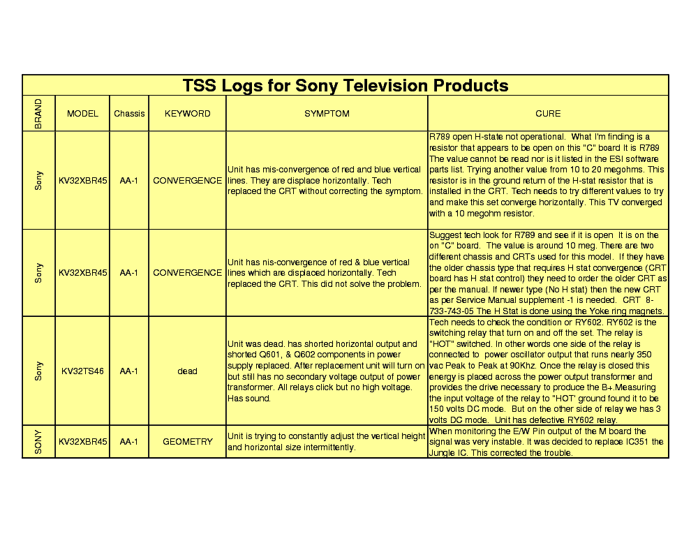 SONY TV REPAIR TIPS service manual (2nd page)