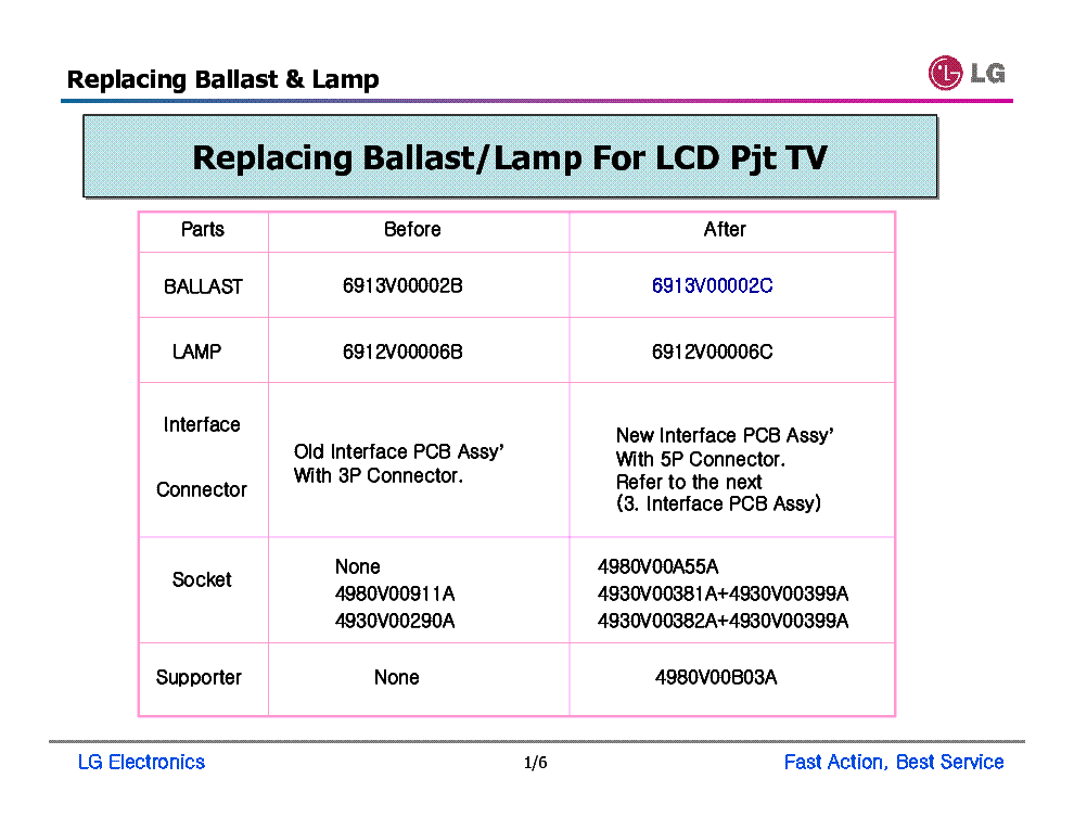 LG BALLAST LAMP LCD PJT TV CHANGE service manual (1st page)