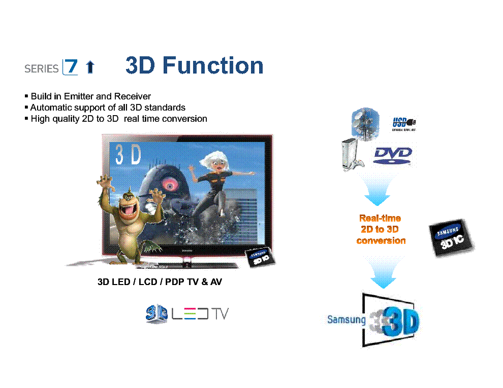 SAMSUNG 3D-TV TECHNOLOGY TRAINING BOOK service manual (2nd page)