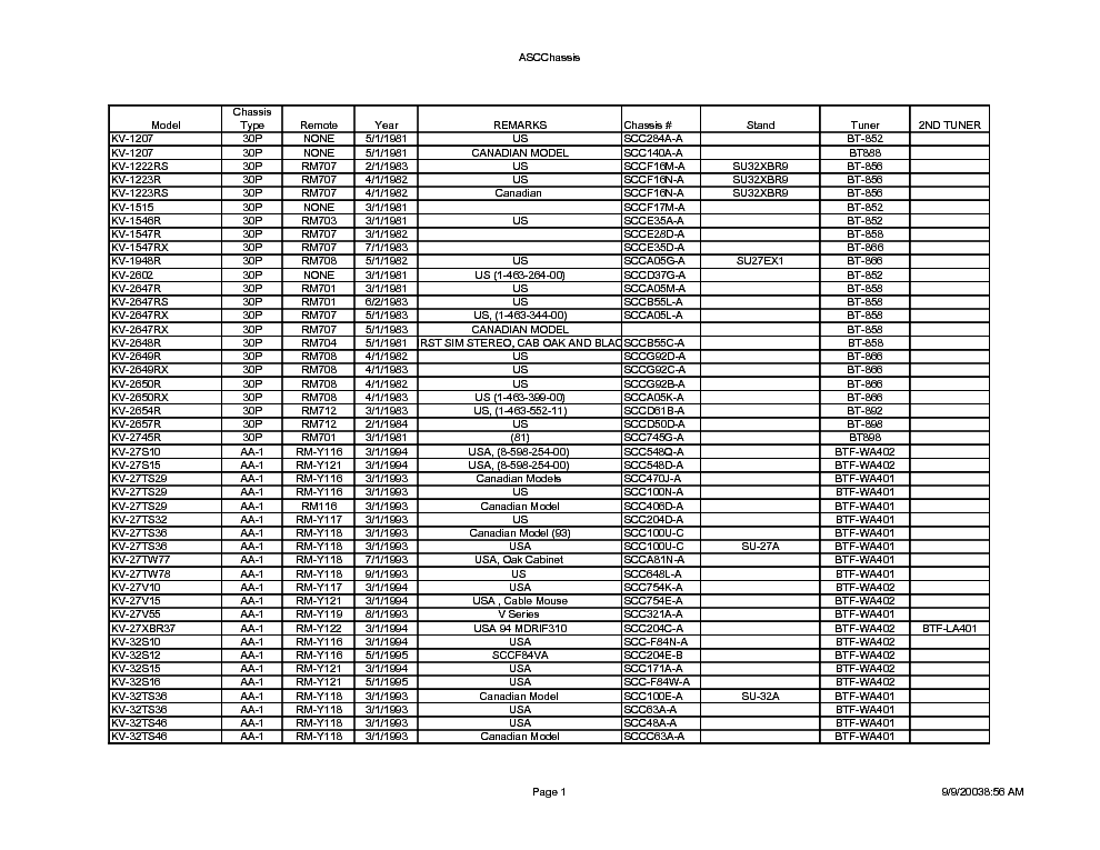 SONY TV CHASSIS TO MODEL service manual (1st page)