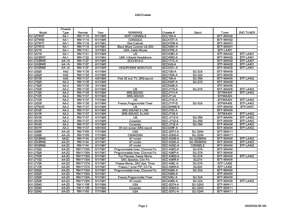SONY TV CHASSIS TO MODEL service manual (2nd page)