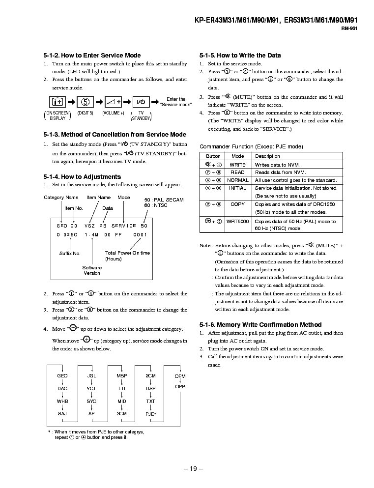 SONY RG-3A service manual (2nd page)