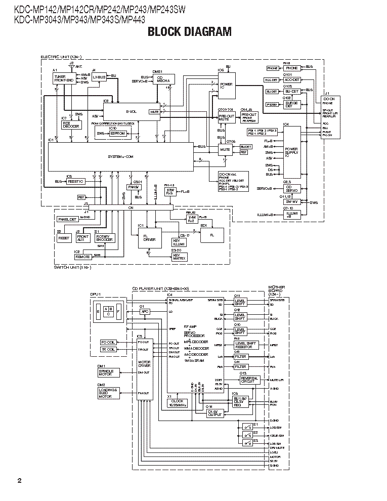 KENWOOD KDC-MP142 242 243 3043 343 443 SM Service Manual ... on car amplifier wiring diagram, kenwood kdc plug diagram, pioneer amp wiring diagram, car stereo wiring diagram, cd player wiring diagram, pioneer premier wiring diagram, marine stereo wiring diagram, head unit wiring diagram,