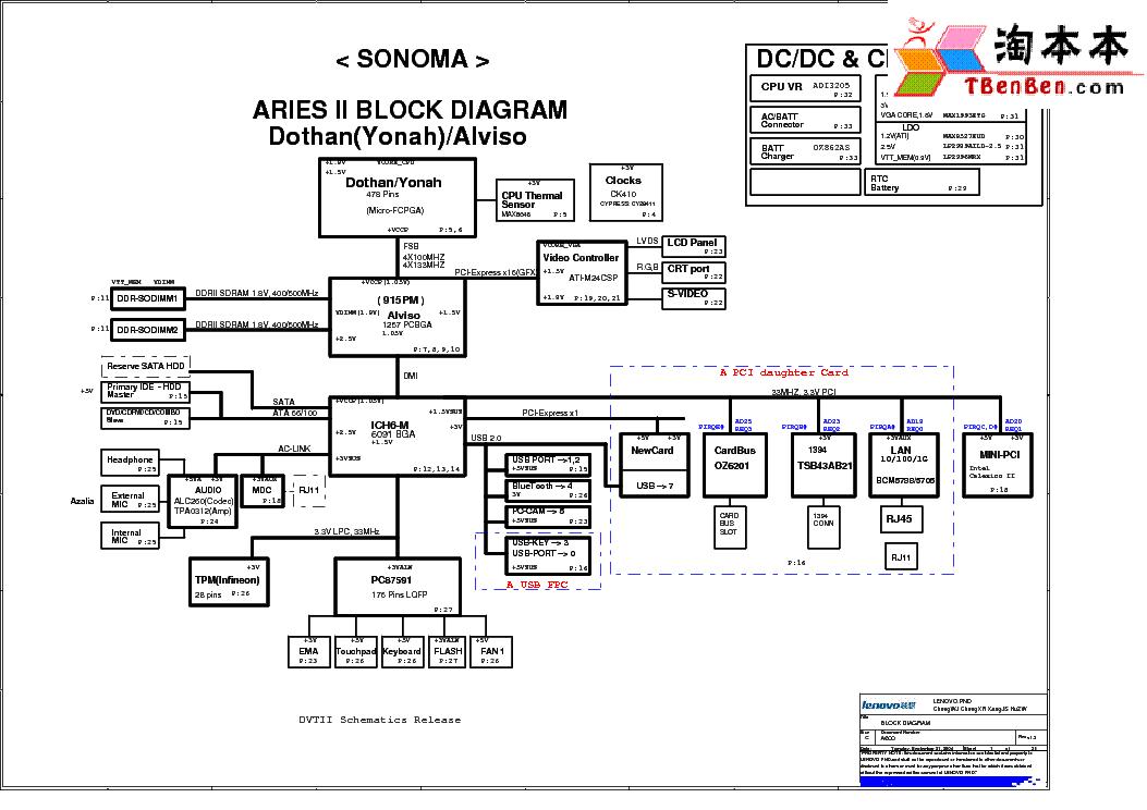 Lenovo T410 Ports Diagram