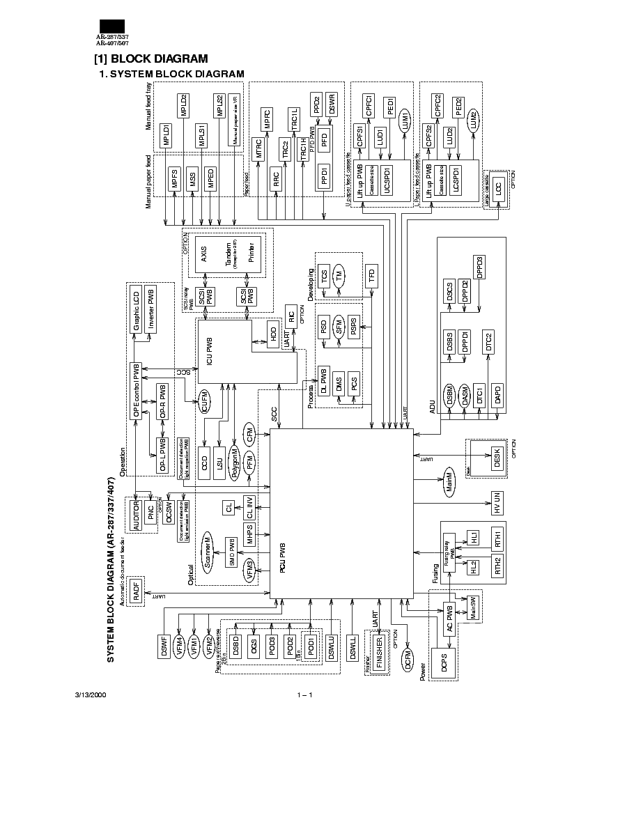 Diagram Sharp Ar 287 Ar 337 Digital Copier Circuit Diagram Full Version Hd Quality Circuit Diagram Diagramglassg Operepieriunite It