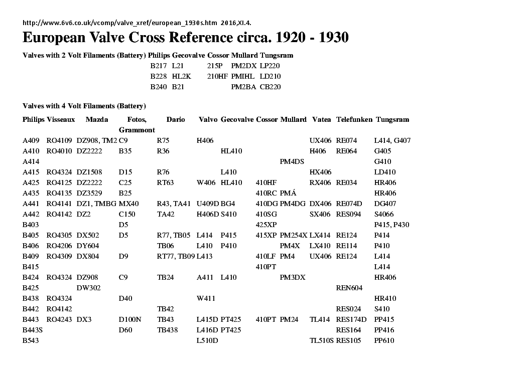 EUROPEAN VALVE CROSS-REFERENCE CIRCA.1920-1930 service manual (1st page)