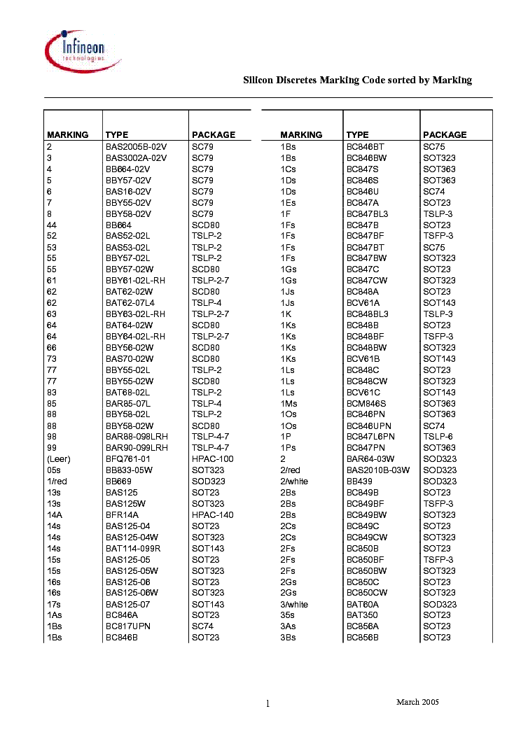 SILICON DISCRETES MARKING CODE SORTED BY MARKING service manual (1st page)