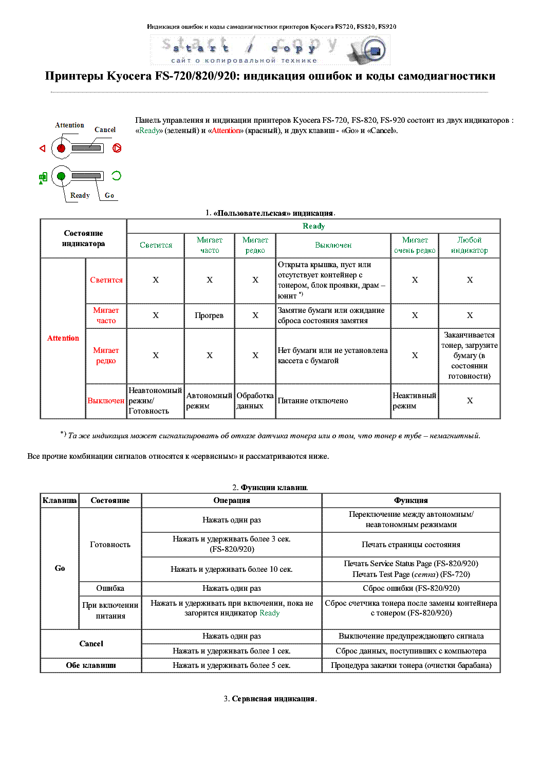 KYOCERA FS720 820 920 ERROR CODES Service Manual download