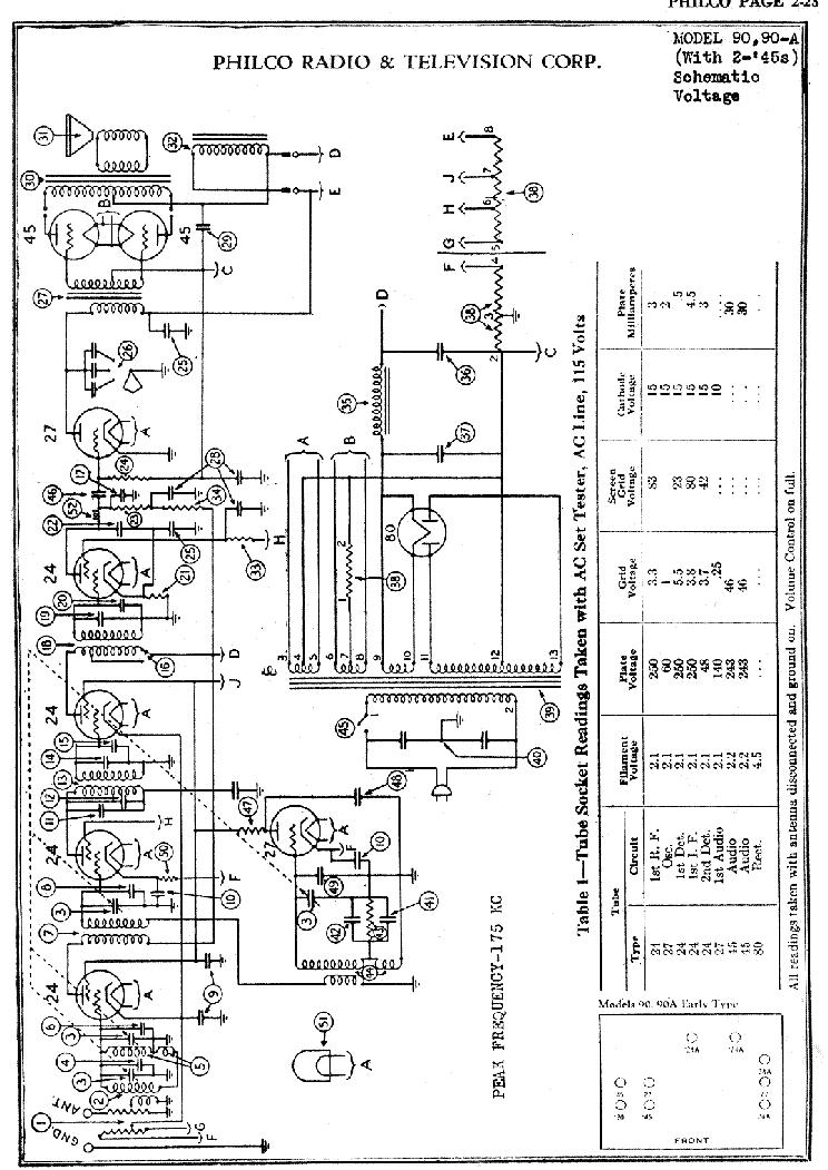 PHILCO 90 90A VINTAGE RADIO CA.1945 SM Service Manual download ...