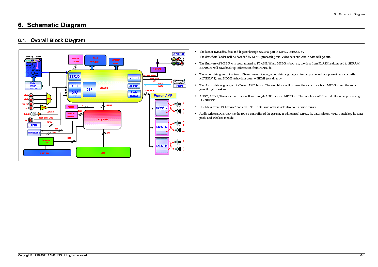 Samsung Ht D550 D450 Sch Service Manual Download Schematics Mpeg 1 Block Diagram 1st Page