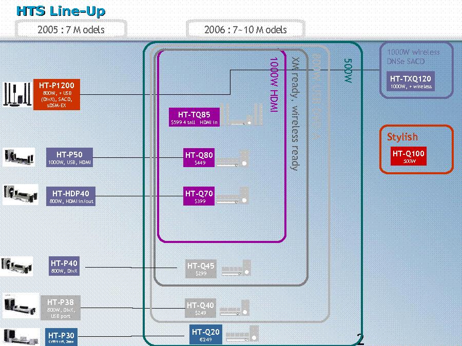 SAMSUNG HT-Q20 Q40 Q80 TRAINING MANUAL Service Manual download