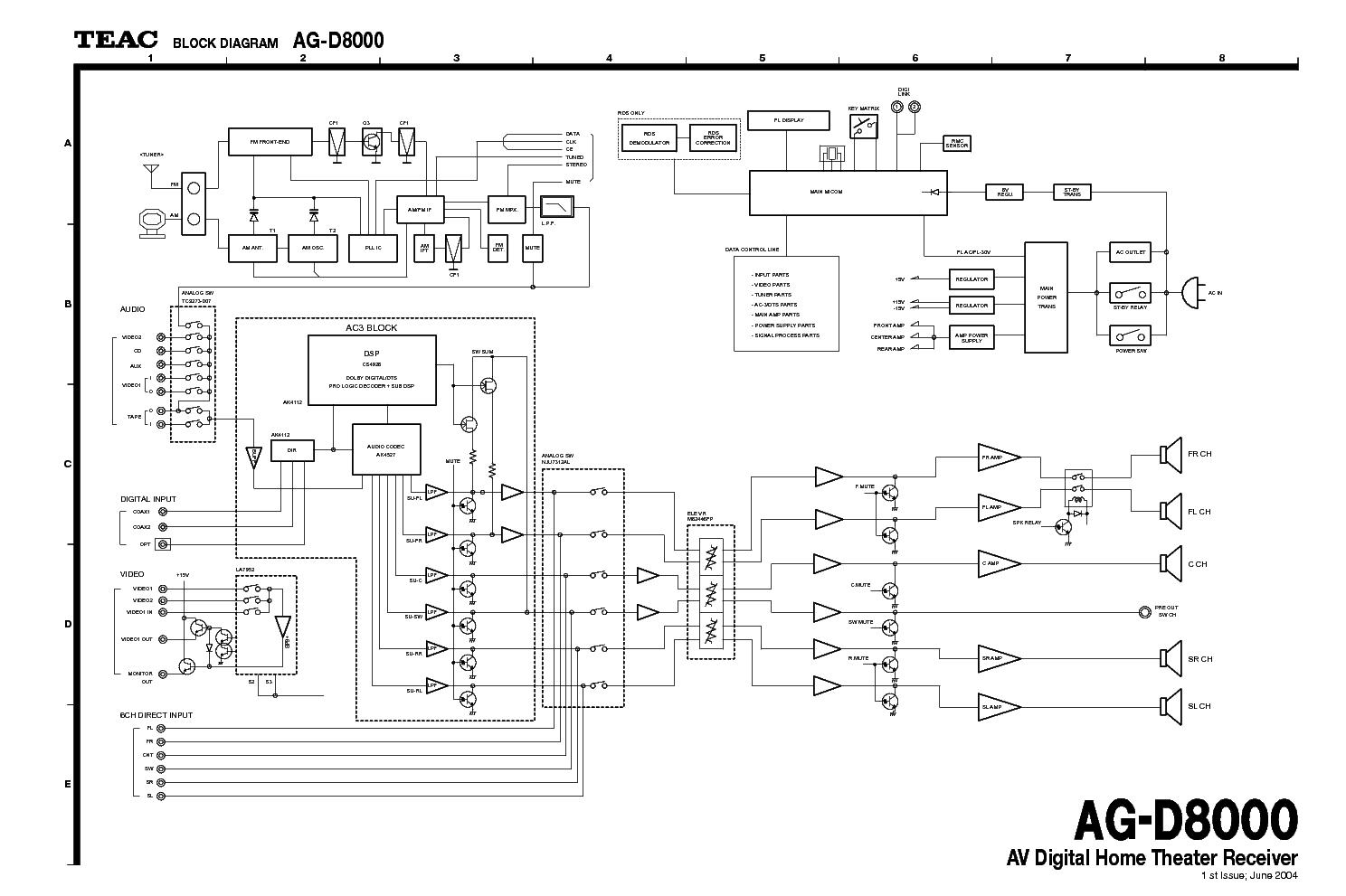 TEAC DV-3000US Service Manual download, schematics, eeprom