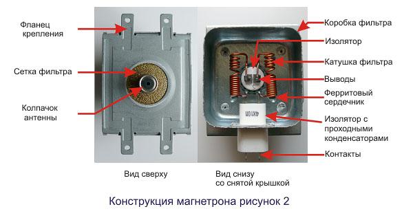 Предлагаю рассмотреть магнетрон, что называется, с головы до пят.  На первом рисунке: вид сбоку, а на втором...